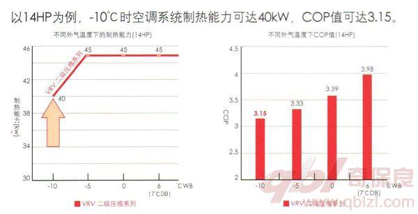 -10℃时空调系统制热能力可达40KW,COP值可达3.15.