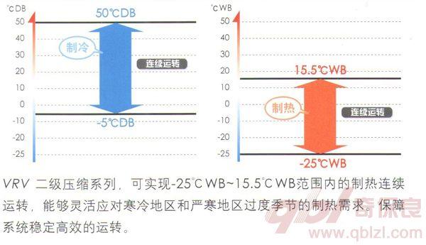 可实现-25~15.5℃WB范围制热连续运转