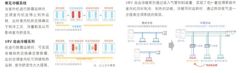 VRV自由冷暖和常见冷暖系统对比